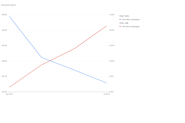 Google Ads Conversion Rate vs Cost-per-convesion in the Shredding Industry