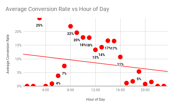 Average Conversion Rate vs Hour of Day