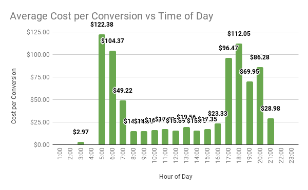 Average Cost per Conversion vs Time of Day