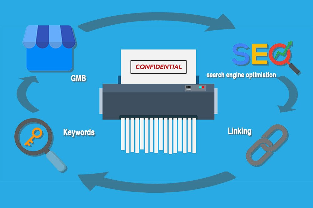 SEO for Shredding Company Inbound Strategy